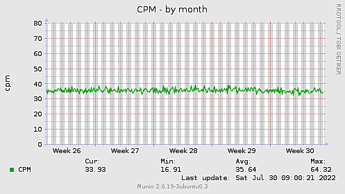 CPM-month