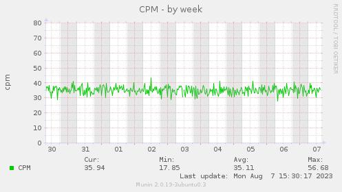 CPM-week