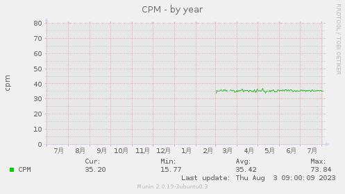 CPM-year