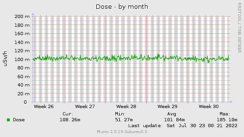 Dose-month