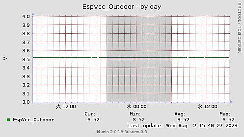 EspVcc-day