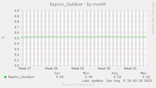 EspVcc-month