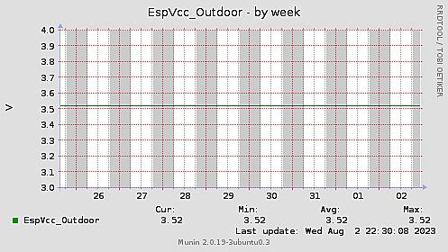 EspVcc-week