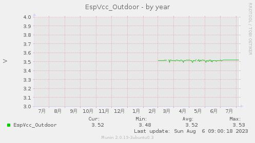EspVcc-year