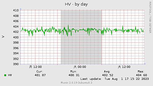 HV-day