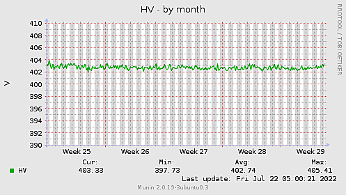 HV-month