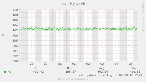 HV-week