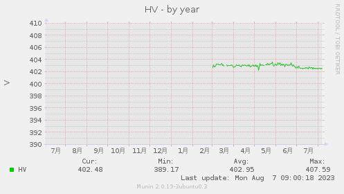 HV-year