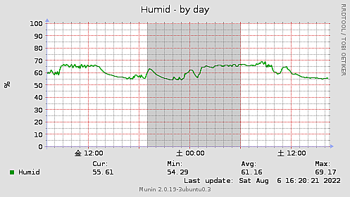 Humid-day