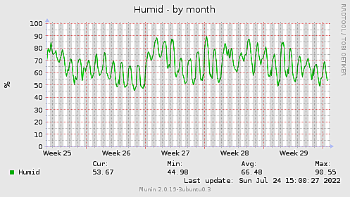 Humid-month