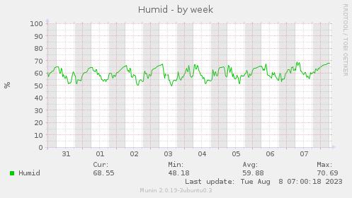 Humid-week