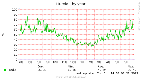 Humid-year