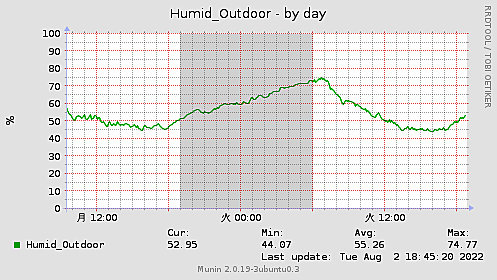 Humid_Outdoor-day