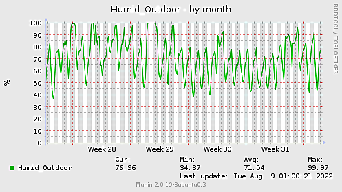 Humid_Outdoor-month