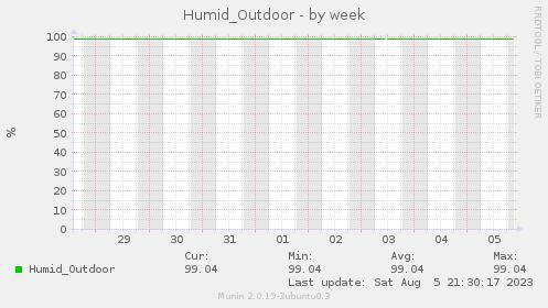 Humid_Outdoor-week
