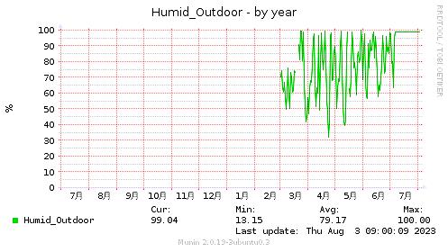 Humid_Outdoor-year