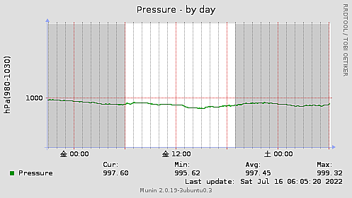 Pressure-day