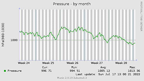 Pressure-month