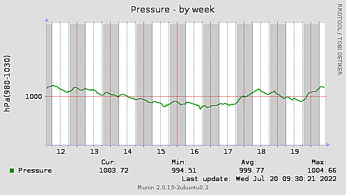 Pressure-week