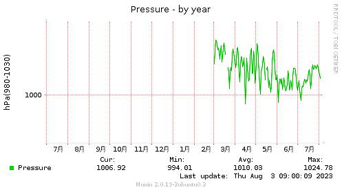 Pressure-year