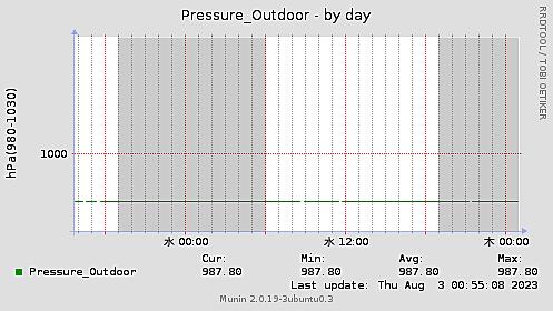Pressure_Outdoor-day