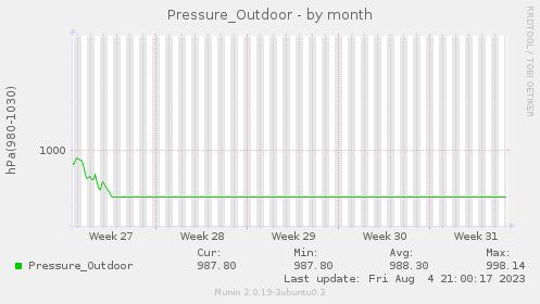 Pressure_Outdoor-month