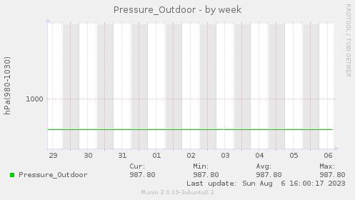 Pressure_Outdoor-week