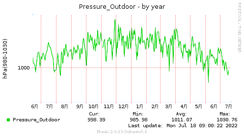 Pressure_Outdoor-year