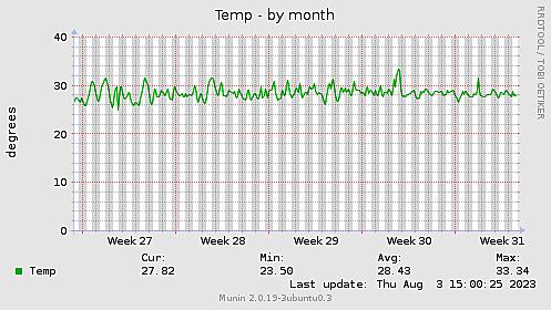 Temp-month