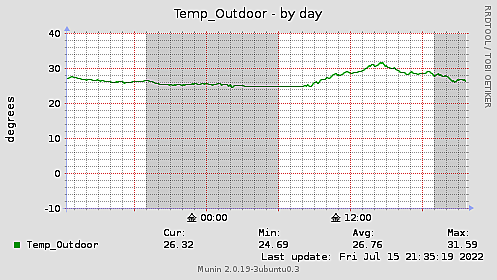 Temp_Outdoor-day