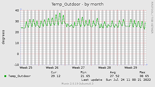 Temp_Outdoor-month