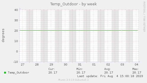 Temp_Outdoor
