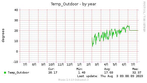 Temp_Outdoor-year