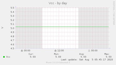 Vcc-day