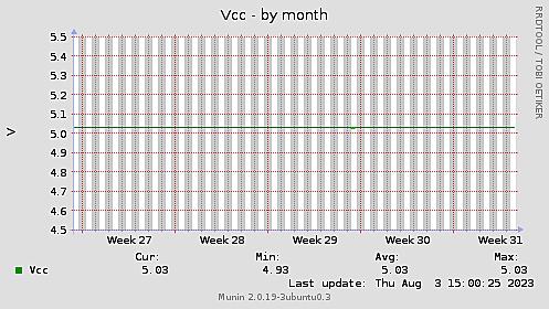 Vcc-month