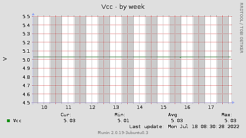 Vcc-week
