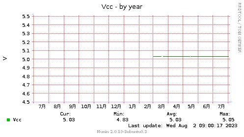 Vcc-year